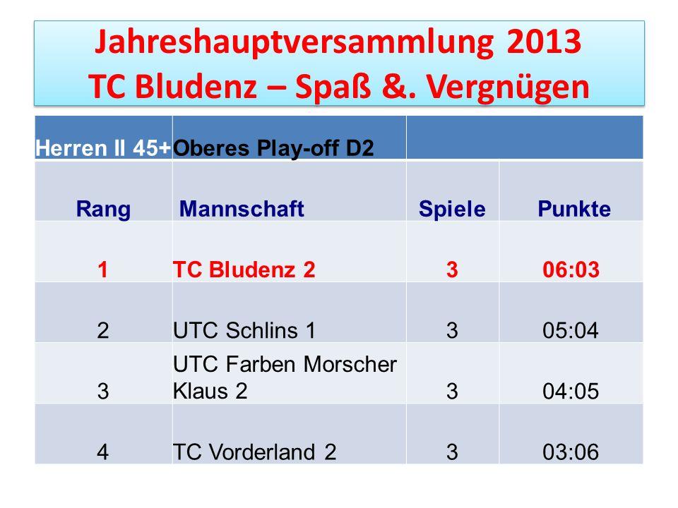 Jahreshauptversammlung 2013 TC Bludenz – Spaß &. Vergnügen Herren II 45+Oberes Play-off D2 Rang MannschaftSpiele Punkte 1TC Bludenz 2306:03 2UTC Schli