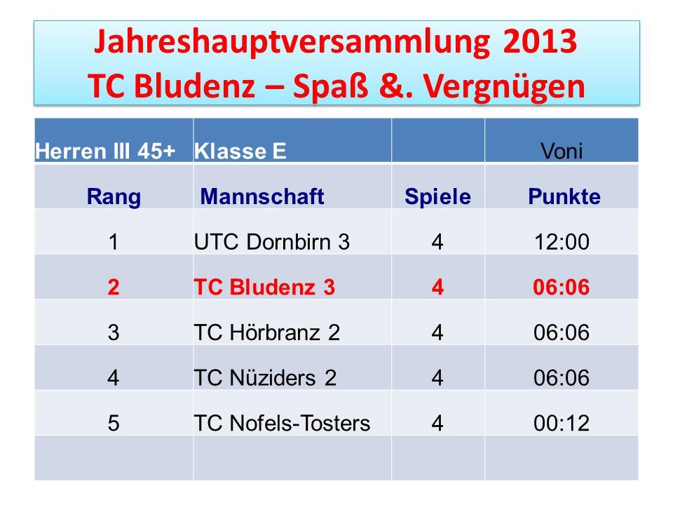 Jahreshauptversammlung 2013 TC Bludenz – Spaß &. Vergnügen Herren III 45+Klasse EVoni Rang MannschaftSpiele Punkte 1UTC Dornbirn 3412:00 2TC Bludenz 3