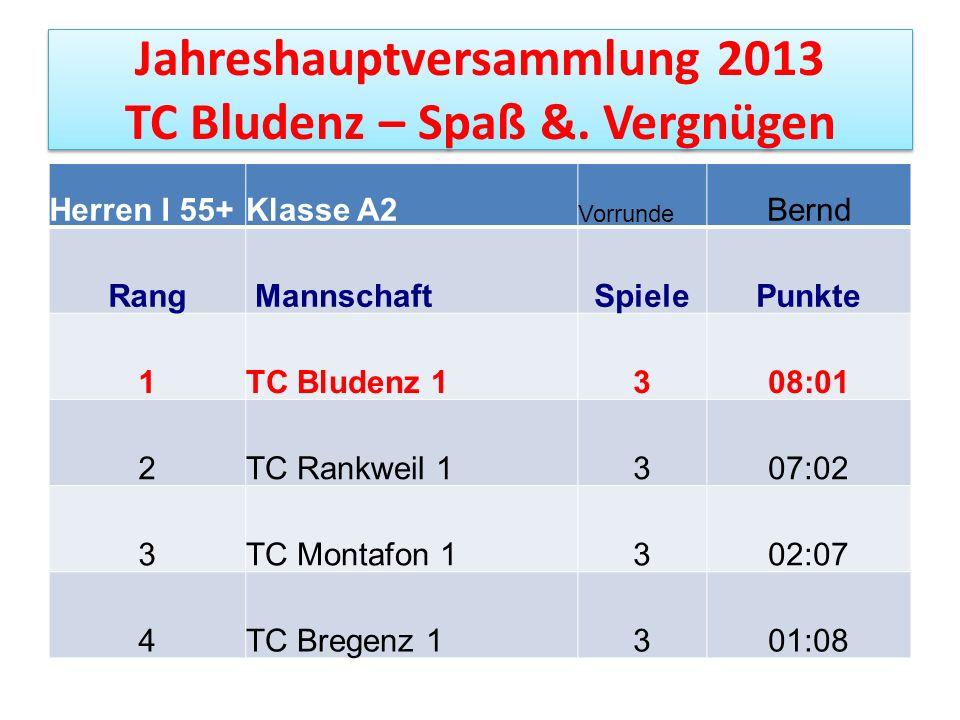 Jahreshauptversammlung 2013 TC Bludenz – Spaß &. Vergnügen Herren I 55+Klasse A2 Vorrunde Bernd Rang MannschaftSpiele Punkte 1TC Bludenz 1308:01 2TC R