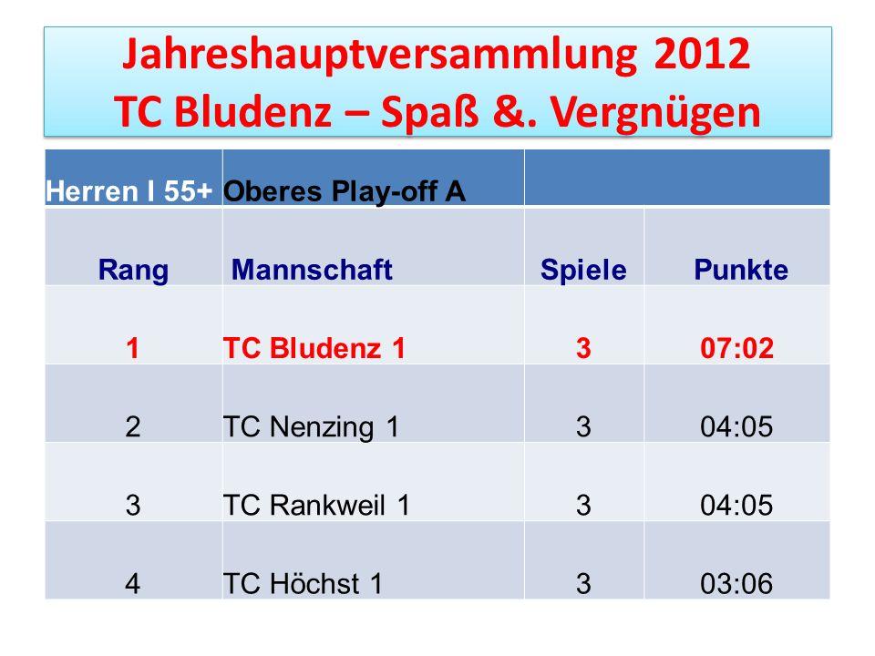 Jahreshauptversammlung 2012 TC Bludenz – Spaß &. Vergnügen Herren I 55+Oberes Play-off A Rang MannschaftSpiele Punkte 1TC Bludenz 1307:02 2TC Nenzing