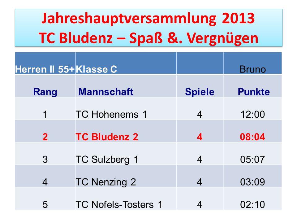 Jahreshauptversammlung 2013 TC Bludenz – Spaß &. Vergnügen Herren II 55+Klasse CBruno Rang MannschaftSpiele Punkte 1TC Hohenems 1412:00 2TC Bludenz 24