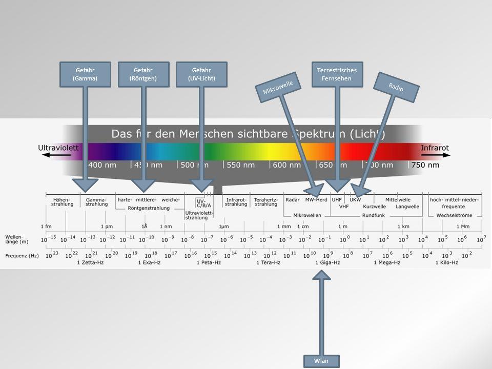 Gefahr (UV-Licht) Terrestrisches Fernsehen Mikrowelle Radio Gefahr (Röntgen) Gefahr (Gamma) Wlan