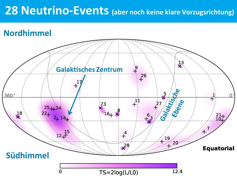 28 Neutrino-Events (aber noch keine klare Vorzugsrichtung) Nordhimmel Südhimmel Galaktisches Zentrum Galaktische Ebene