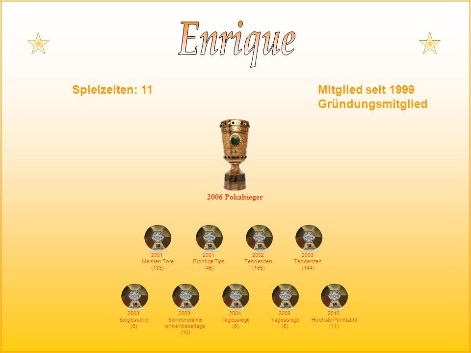 2001 Meisten Tore (183) 2006 Pokalsieger 2001 Richtige Tips (45) 2002 Tendenzen (165) 2003 Tendenzen (144) 2003 Siegesserie (6) 2003 Sonderprämie ohne Niederlage (10) 2004 Tagessiege (6) 2008 Tagessiege (5) Spielzeiten: 11Mitglied seit 1999 Gründungsmitglied 2010 Höchste Punktzahl (11)