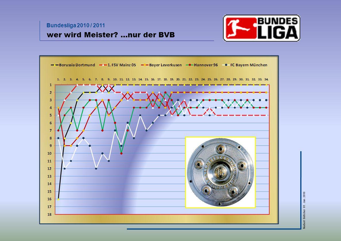 Bundesliga 2010 / 2011 Norbert Böttcher 01. Jan. 2010 die z. Zt. besten 5 Vereine der Bundesliga