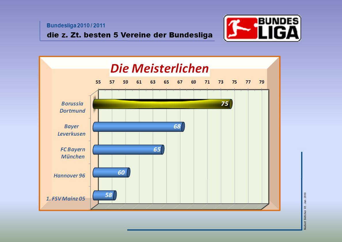 Bundesliga 2010 / 2011 Norbert Böttcher 01. Jan. 2010 erzielte Tore am Spieltag