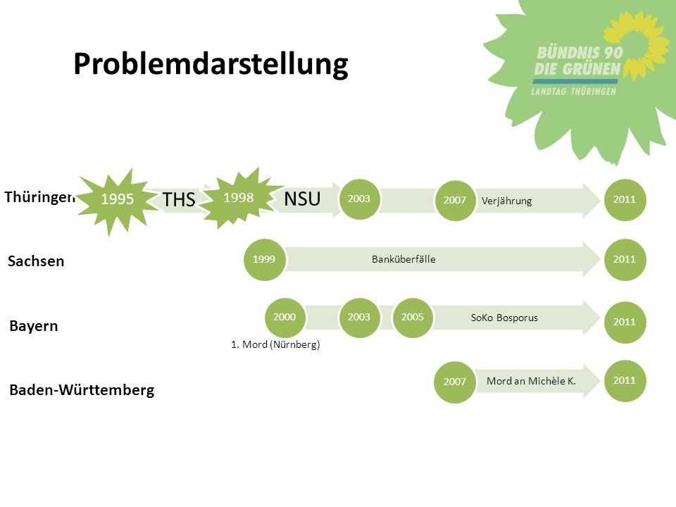 Verjährung Problemdarstellung Thüringen THS 1995 NSU 1998 2003 Sachsen Banküberfälle 1999 2011 Bayern 1. Mord (Nürnberg) 2000 2011 Baden-Württemberg M