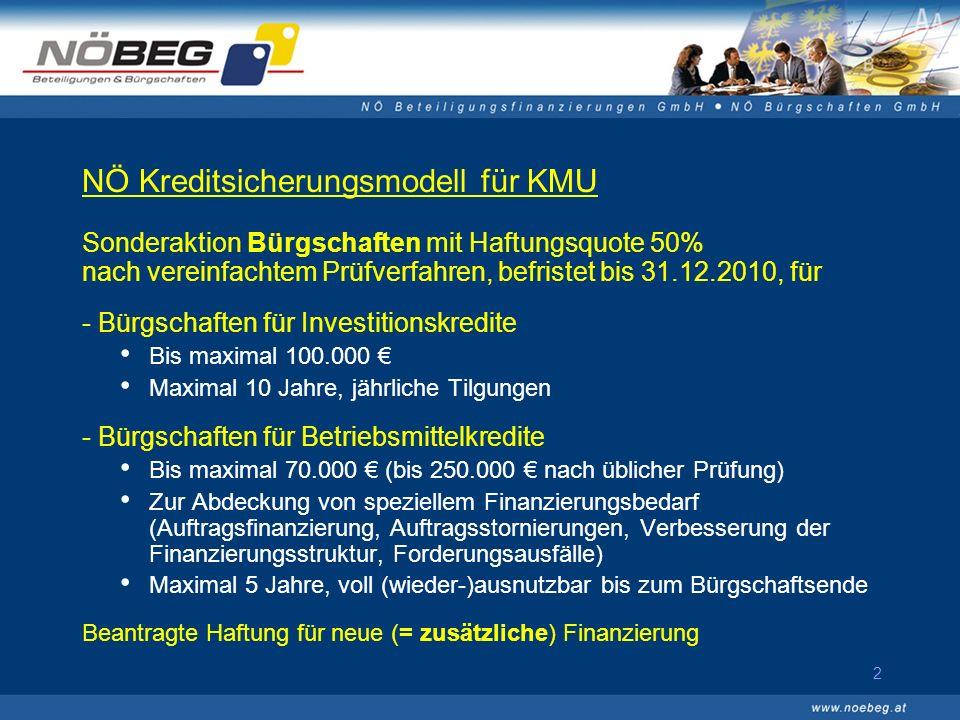 2 NÖ Kreditsicherungsmodell für KMU Sonderaktion Bürgschaften mit Haftungsquote 50% nach vereinfachtem Prüfverfahren, befristet bis 31.12.2010, für - Bürgschaften für Investitionskredite Bis maximal 100.000 Maximal 10 Jahre, jährliche Tilgungen - Bürgschaften für Betriebsmittelkredite Bis maximal 70.000 (bis 250.000 nach üblicher Prüfung) Zur Abdeckung von speziellem Finanzierungsbedarf (Auftragsfinanzierung, Auftragsstornierungen, Verbesserung der Finanzierungsstruktur, Forderungsausfälle) Maximal 5 Jahre, voll (wieder-)ausnutzbar bis zum Bürgschaftsende Beantragte Haftung für neue (= zusätzliche) Finanzierung