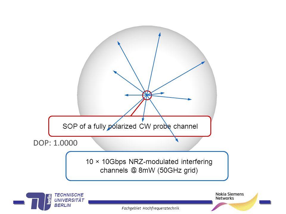 TECHNISCHE UNIVERSITÄT BERLIN Fachgebiet Hochfrequenztechnik SOP of a fully polarized CW probe channel 10 × 10Gbps NRZ-modulated interfering channels @ 8mW (50GHz grid)