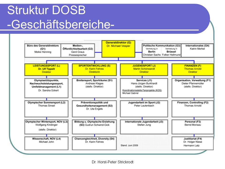 Dr. Horst-Peter Strickrodt Olympische Spiele in Deutschland