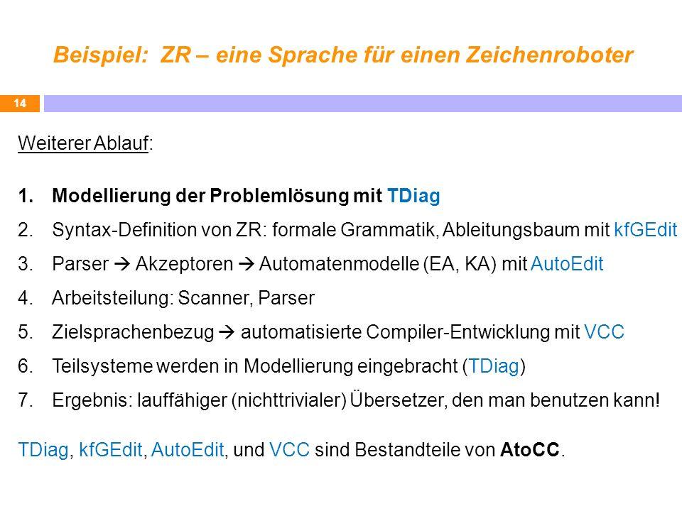 Beispiel: ZR – eine Sprache für einen Zeichenroboter 14 Weiterer Ablauf: 1.Modellierung der Problemlösung mit TDiag 2.Syntax-Definition von ZR: formal