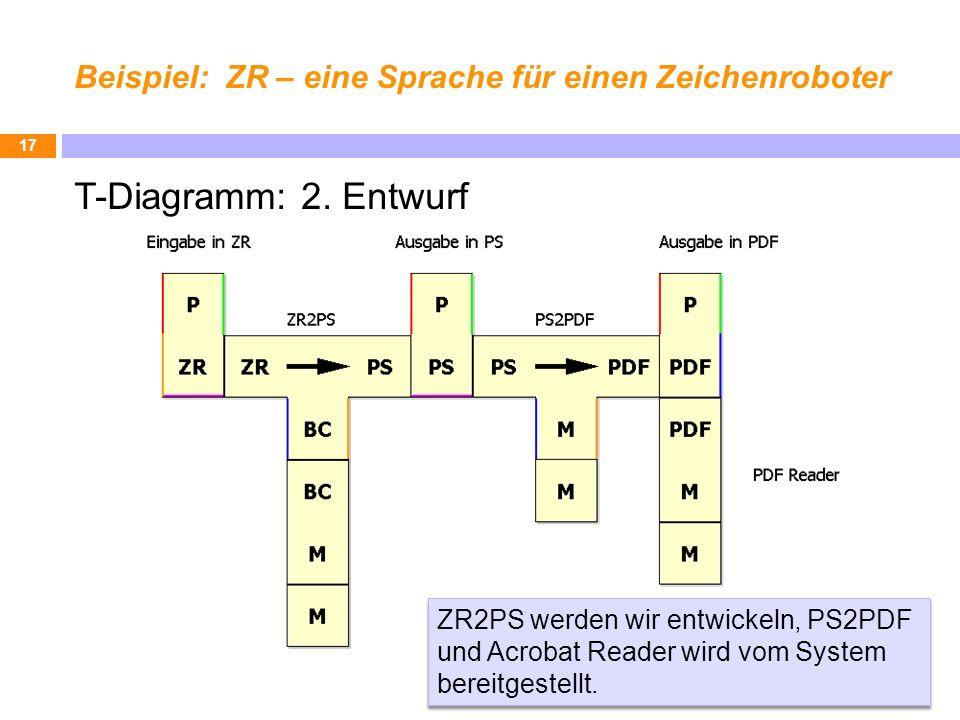 Beispiel: ZR – eine Sprache für einen Zeichenroboter T-Diagramm: 2. Entwurf 17 ZR2PS werden wir entwickeln, PS2PDF und Acrobat Reader wird vom System