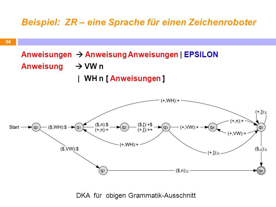 Beispiel: ZR – eine Sprache für einen Zeichenroboter Anweisungen Anweisung Anweisungen | EPSILON Anweisung VW n | WH n [ Anweisungen ] 34 DKA für obig