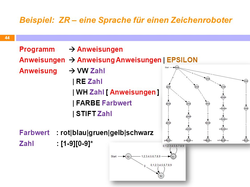 Beispiel: ZR – eine Sprache für einen Zeichenroboter Programm Anweisungen Anweisungen Anweisung Anweisungen | EPSILON Anweisung VW Zahl | RE Zahl | WH