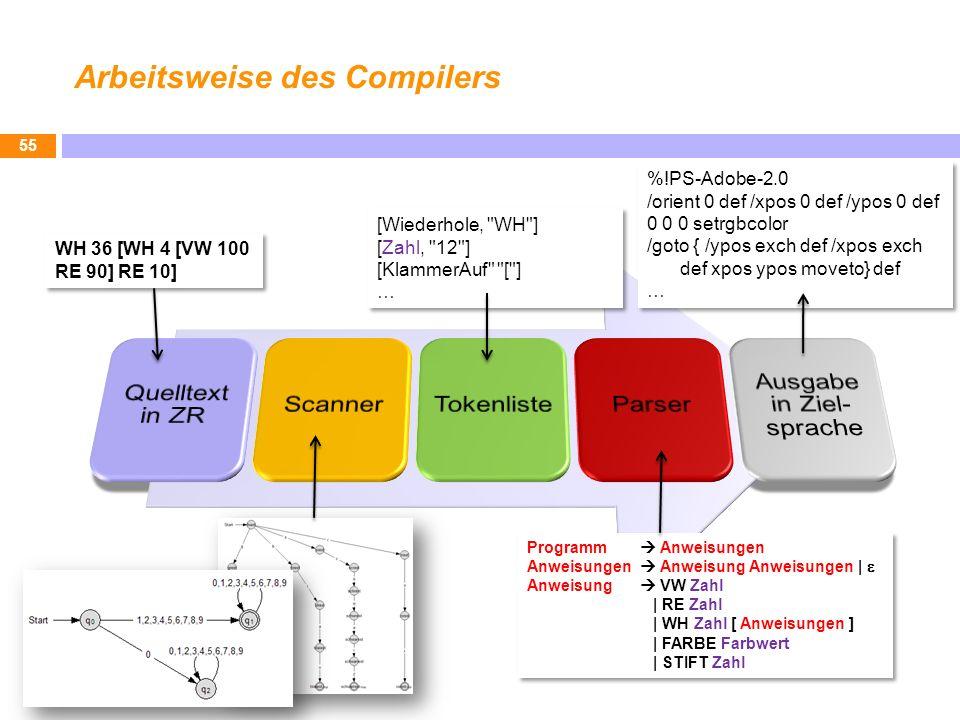 Arbeitsweise des Compilers 55 Programm Anweisungen Anweisungen Anweisung Anweisungen | Anweisung VW Zahl | RE Zahl | WH Zahl [ Anweisungen ] | FARBE F
