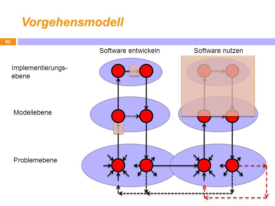 Vorgehensmodell 62 Implementierungs- ebene Modellebene Problemebene Software entwickelnSoftware nutzen