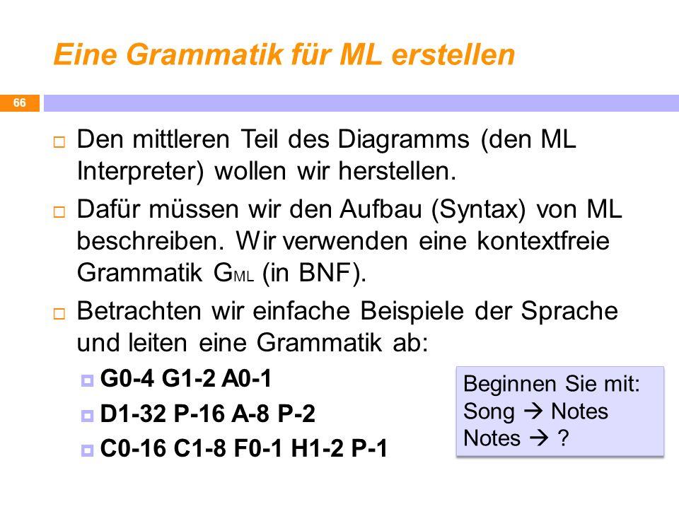 Eine Grammatik für ML erstellen Den mittleren Teil des Diagramms (den ML Interpreter) wollen wir herstellen. Dafür müssen wir den Aufbau (Syntax) von