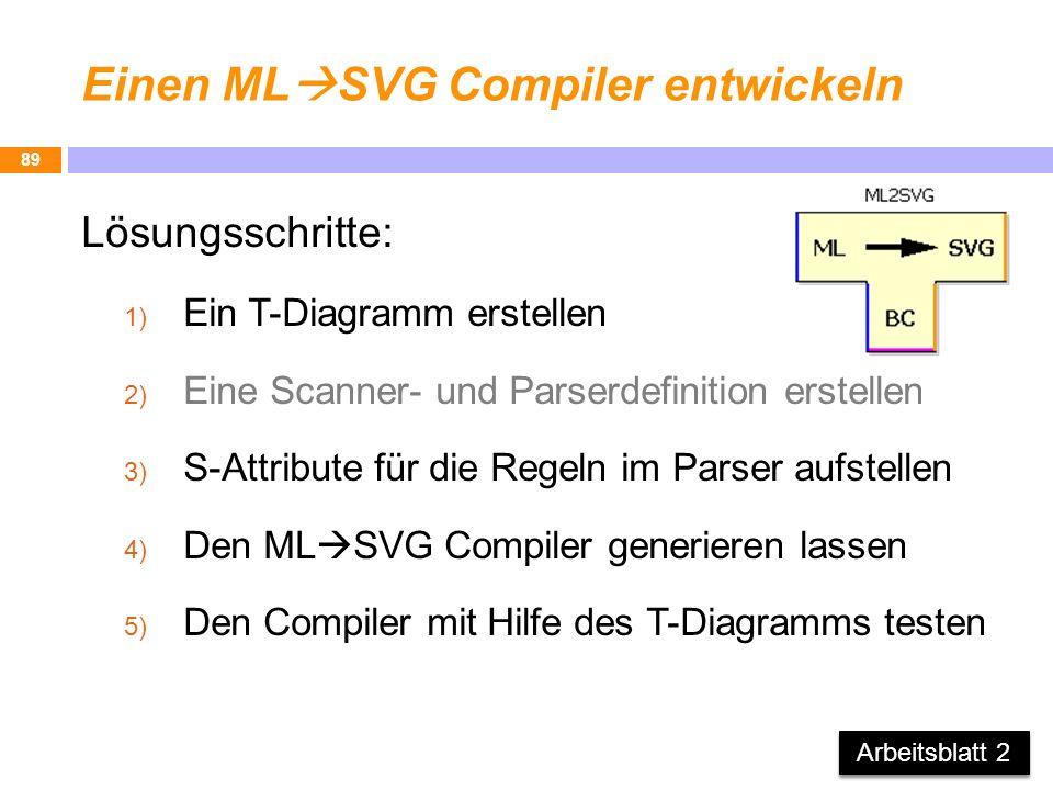 Einen ML SVG Compiler entwickeln Lösungsschritte: 1) Ein T-Diagramm erstellen 2) Eine Scanner- und Parserdefinition erstellen 3) S-Attribute für die R