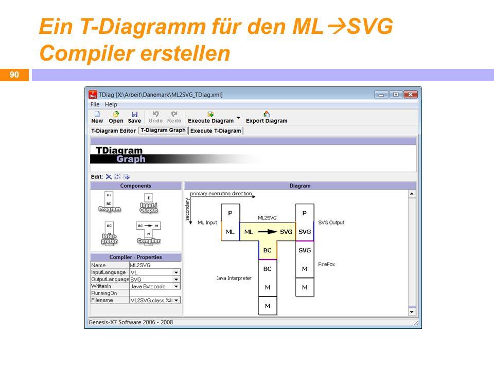 Ein T-Diagramm für den ML SVG Compiler erstellen 90