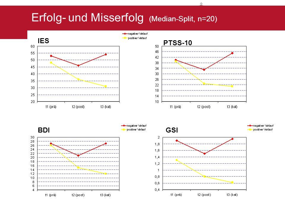 Erfolgs- und Misserfolgsgruppe IES PTSS-10 BDIGSI Erfolg- und Misserfolg (Median-Split, n=20)