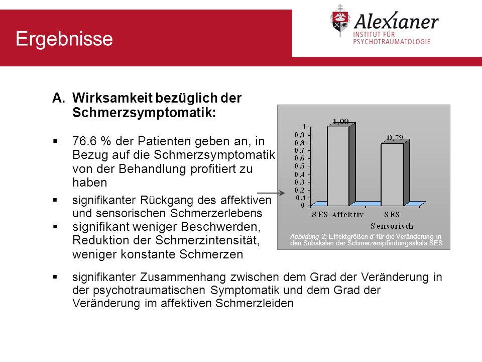 Ergebnisse A.Wirksamkeit bezüglich der Schmerzsymptomatik: 76.6 % der Patienten geben an, in Bezug auf die Schmerzsymptomatik von der Behandlung profi