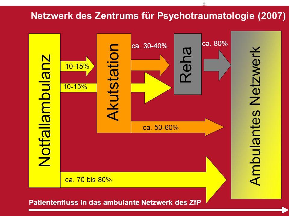Notfallambulanz Akutstation Reha Netzwerk des Zentrums für Psychotraumatologie (2007) Patientenfluss in das ambulante Netzwerk des ZfP Ambulantes Netz