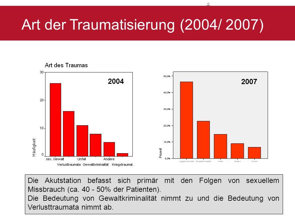 2004 2007 Die Akutstation befasst sich primär mit den Folgen von sexuellem Missbrauch (ca. 40 - 50% der Patienten). Die Bedeutung von Gewaltkriminalit