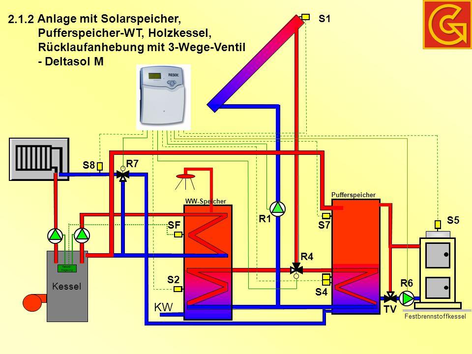 Kessel Kessel- Regelung KW Anlage mit Solarspeicher, Pufferspeicher-WT, Holzkessel, Rücklaufanhebung mit 3-Wege-Ventil - Deltasol M WW-Speicher Pufferspeicher Festbrennstoffkessel S1 S2 S4 S7 S8 R7 SF R1 R4 TV 2.1.2 S5 R6