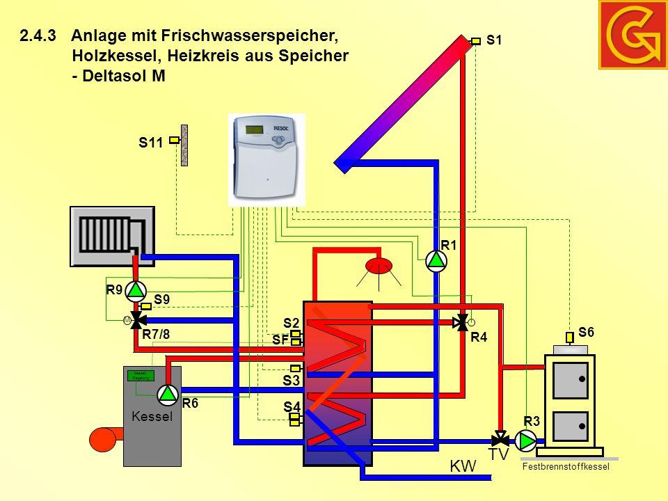 Kessel Anlage mit Frischwasserspeicher, Holzkessel, Heizkreis aus Speicher - Deltasol M KW Festbrennstoffkessel M TV S11 S1 R1 R4 S6 R3 R9 S9 R7/8 S2 S3 S4 2.4.3 SF Kessel- Regelung R6