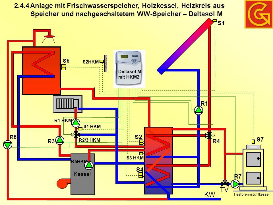 Anlage mit Frischwasserspeicher, Holzkessel, Heizkreis aus Speicher und nachgeschaltetem WW-Speicher – Deltasol M Kessel KW Festbrennstoffkessel M TV S2HKM S1 R1 R4 S7 R7 R5HKM R1 HKM S1 HKM R2/3 HKM S2 S3 HKM S4 2.4.4 S6 R3 R6 Deltasol M mit HKM2