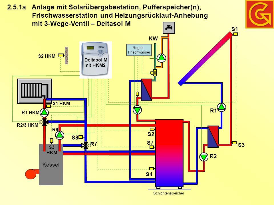 Anlage mit Solarübergabestation, Pufferspeicher(n), Frischwasserstation und Heizungsrücklauf-Anhebung mit 3-Wege-Ventil – Deltasol M 2.5.1a Schichtenspeicher Kessel R7 S4 S2 S8 KW Regler Frischwasser S1 S7 R1 S3 M S1 HKM R1 HKM R2/3 HKM S3 HKM R6 S2 HKM R2 Deltasol M mit HKM2
