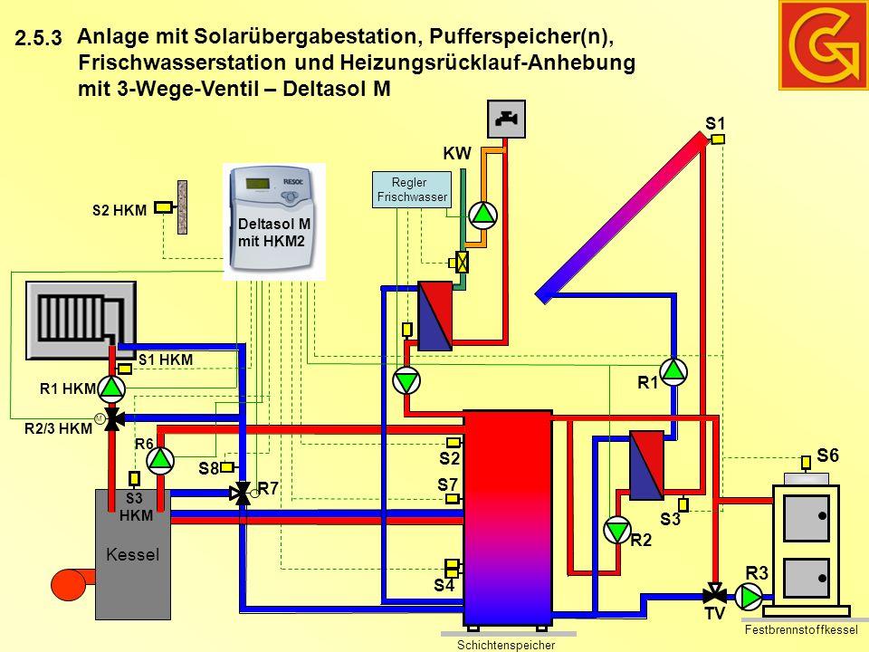 Anlage mit Solarübergabestation, Pufferspeicher(n), Frischwasserstation und Heizungsrücklauf-Anhebung mit 3-Wege-Ventil – Deltasol M 2.5.3 Schichtenspeicher Kessel R7 S4 S2 S8 KW Regler Frischwasser S1 S7 R1 S3 M S1 HKM R1 HKM R2/3 HKM S3 HKM R6 S2 HKM Festbrennstoffkessel S6 R3 R2 TV Deltasol M mit HKM2