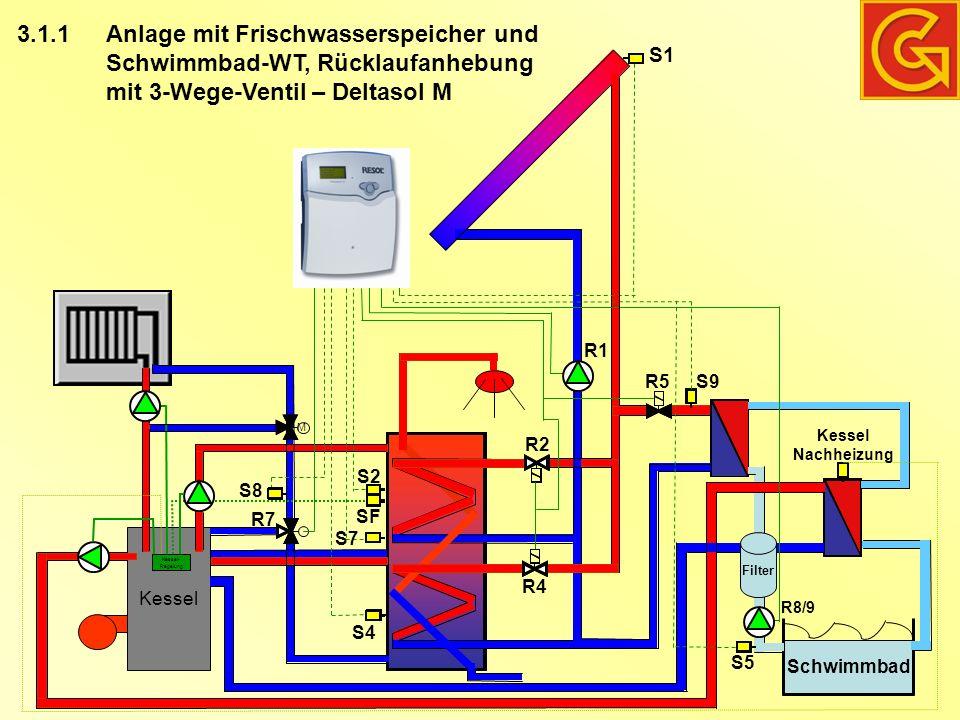 3.1.1 Anlage mit Frischwasserspeicher und Schwimmbad-WT, Rücklaufanhebung mit 3-Wege-Ventil – Deltasol M Kessel Kessel- Regelung S1 R7 S8 SF S2 S7 S4