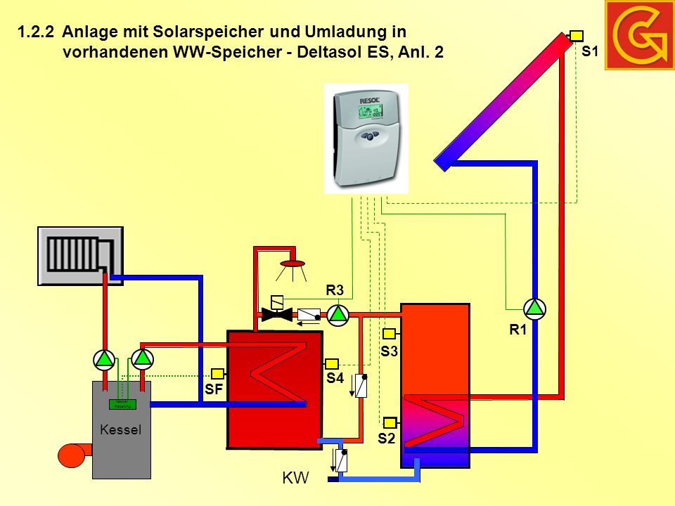 Anlage mit Solarübergabestation, Pufferspeicher, Frischwasserstation, Heizkreis aus Pufferspeicher(n) – Deltasol M 2.5.2b Kessel S11 M S9 R9 R7/8 R3/6 Schichtenspeicher S4 S5 KW Regler Frischwasser S1 S2 R1 R2 R4