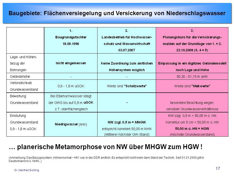 17 Dr. Manfred Sichting Baugebiete: Flächenversiegelung und Versickerung von Niederschlagswasser (Anmerkung: Das Bezugssystem Höhennormal – HN war in