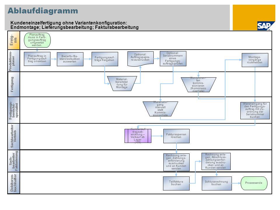 Produktions- planer Ablaufdiagramm Kundeneinzelfertigung ohne Variantenkonfiguration: Endmontage; Lieferungsbearbeitung; Fakturabearbeitung Debitoren-
