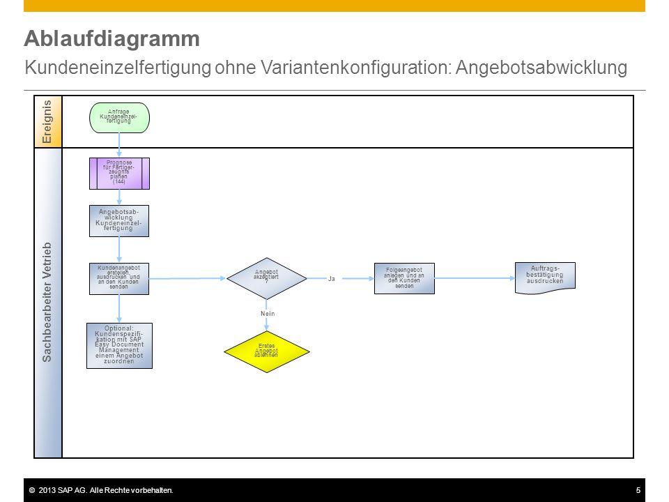 ©2013 SAP AG. Alle Rechte vorbehalten.5 Ablaufdiagramm Kundeneinzelfertigung ohne Variantenkonfiguration: Angebotsabwicklung Sachbearbeiter Vetrieb Er