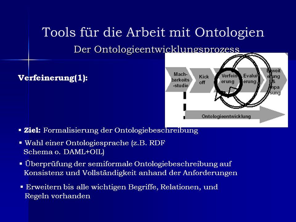 Tools für die Arbeit mit Ontologien Der Ontologieentwicklungsprozess Verfeinerung(1): Ziel: Formalisierung der Ontologiebeschreibung Wahl einer Ontolo