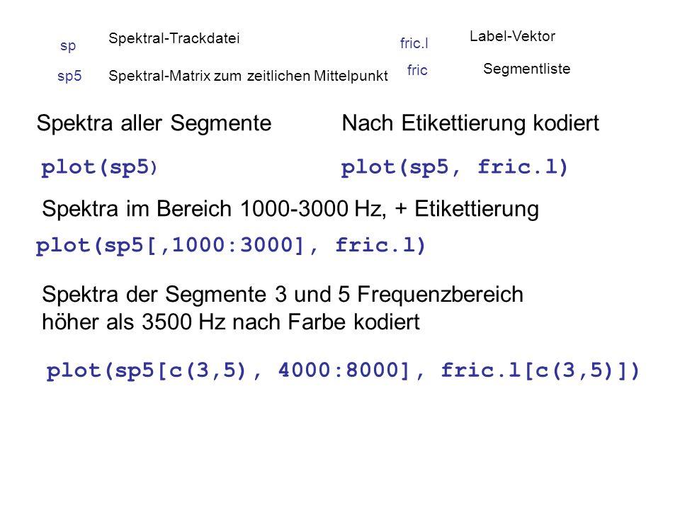 plot(sp5 ) Spektra aller Segmente Spektra im Bereich 1000-3000 Hz, + Etikettierung plot(sp5[,1000:3000], fric.l) Nach Etikettierung kodiert plot(sp5, fric.l) Spektra der Segmente 3 und 5 Frequenzbereich höher als 3500 Hz nach Farbe kodiert plot(sp5[c(3,5), 4000:8000], fric.l[c(3,5)]) sp5Spektral-Matrix zum zeitlichen Mittelpunkt fric.l Label-Vektor sp Spektral-Trackdatei fric Segmentliste