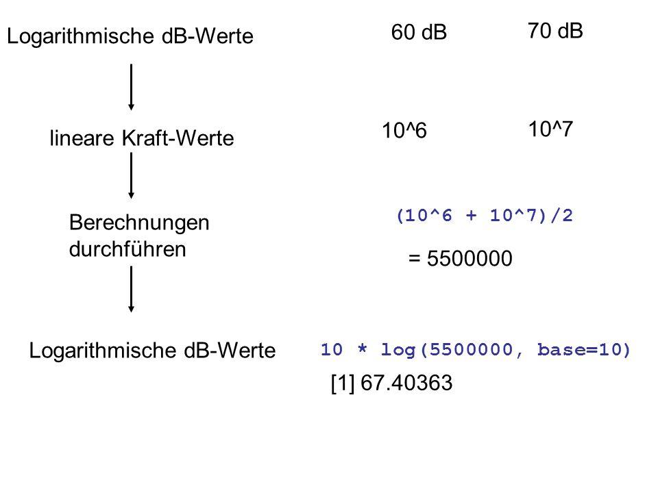 Logarithmische dB-Werte 60 dB 70 dB lineare Kraft-Werte 10^6 10^7 Berechnungen durchführen (10^6 + 10^7)/2 = 5500000 Logarithmische dB-Werte 10 * log(5500000, base=10) [1] 67.40363
