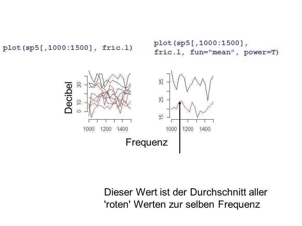 Decibel Frequenz Dieser Wert ist der Durchschnitt aller 'roten' Werten zur selben Frequenz plot(sp5[,1000:1500], fric.l) plot(sp5[,1000:1500], fric.l,