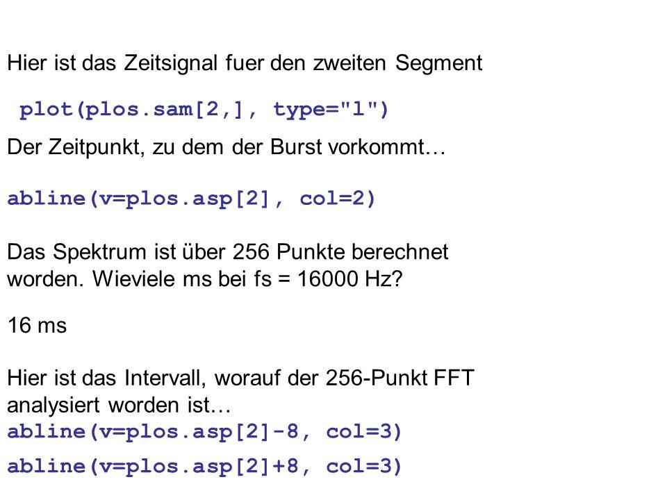plot(plos.sam[2,], type= l ) abline(v=plos.asp[2], col=2) Das Spektrum ist über 256 Punkte berechnet worden.