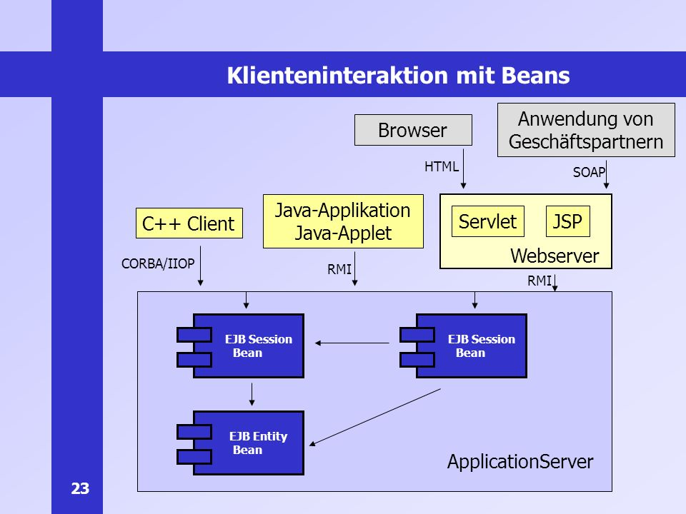 23 Klienteninteraktion mit Beans ApplicationServer EJB Session Bean EJB Entity Bean C++ Client Java-Applikation Java-Applet ServletJSP Webserver Browser Anwendung von Geschäftspartnern HTML SOAP CORBA/IIOP RMI