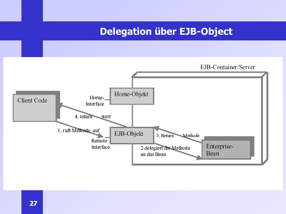 27 Delegation über EJB-Object
