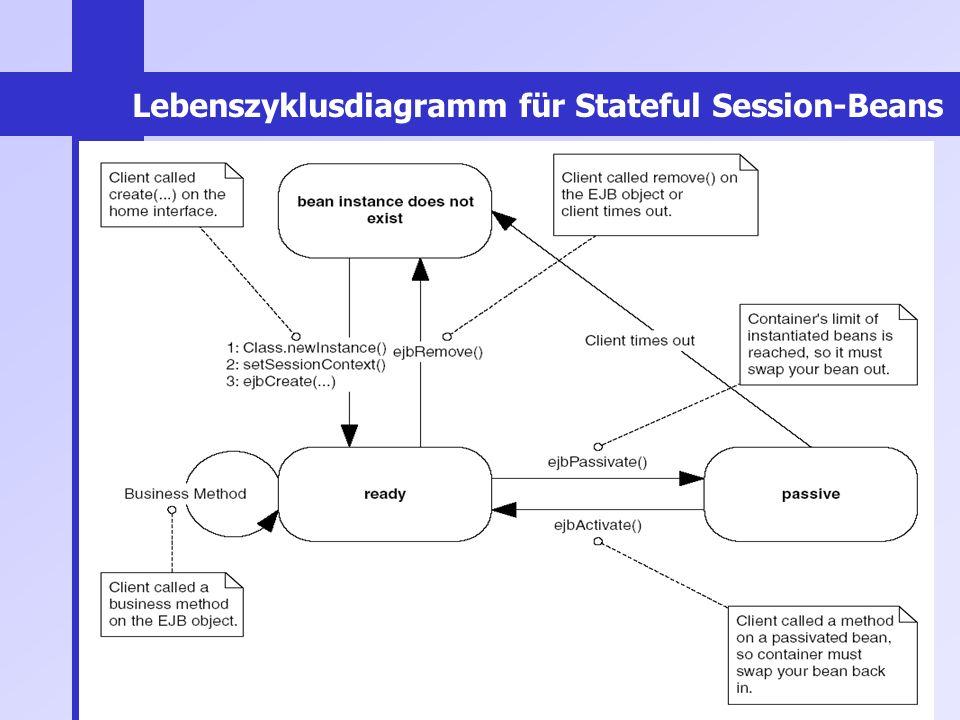 37 Lebenszyklusdiagramm für Stateful Session-Beans