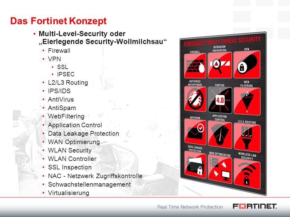 Das Fortinet Konzept Multi-Level-Security oder Eierlegende Security-Wollmilchsau Firewall VPN SSL IPSEC L2/L3 Routing IPS/IDS AntiVirus AntiSpam WebFi
