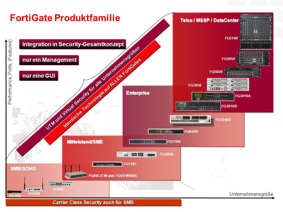 FortiGate Produktfamilie Performance, Ports, (Features) Unternehmensgröße SMB/SOHO Mittelstand/SME Enterprise Telco / MSSP / DataCenter FG30B FG50B FG