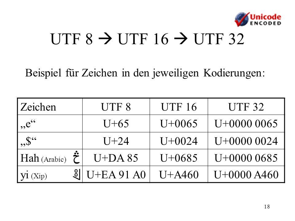 18 UTF 8 UTF 16 UTF 32 Beispiel für Zeichen in den jeweiligen Kodierungen: ZeichenUTF 8UTF 16UTF 32 eU+65U+0065U+0000 0065 $U+24U+0024U+0000 0024 Hah