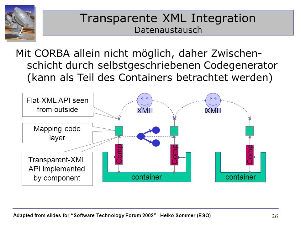 Adapted from slides for Software Technology Forum 2002 - Heiko Sommer (ESO) 26 container Comp Transparente XML Integration Datenaustausch container Co