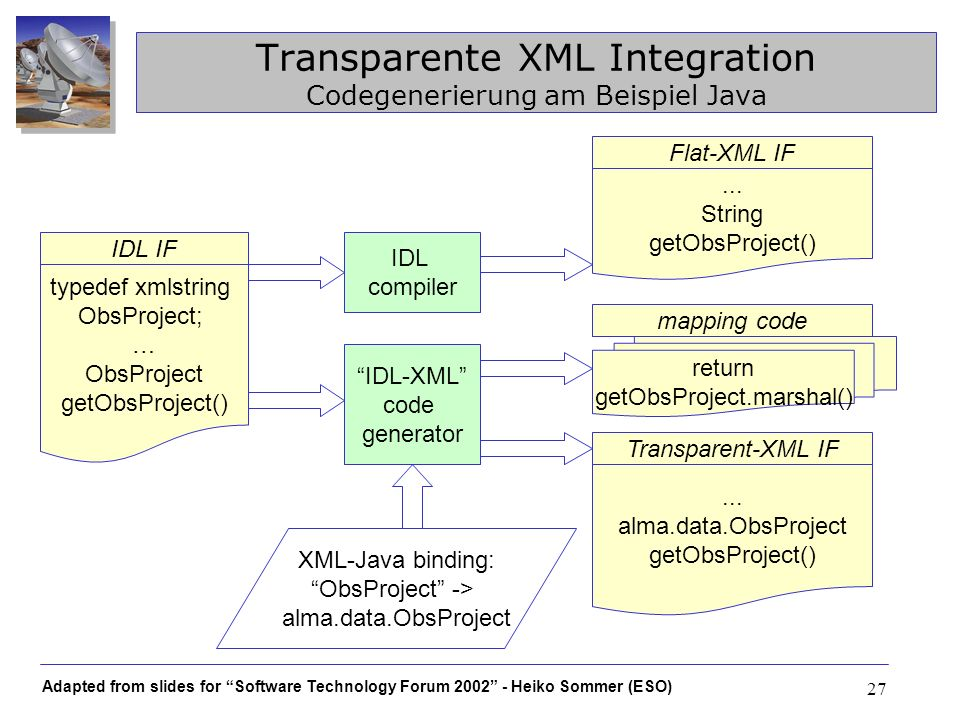 Adapted from slides for Software Technology Forum 2002 - Heiko Sommer (ESO) 27 Transparente XML Integration Codegenerierung am Beispiel Java IDL-XML code generator XML-Java binding: ObsProject -> alma.data.ObsProject Transparent-XML IF...